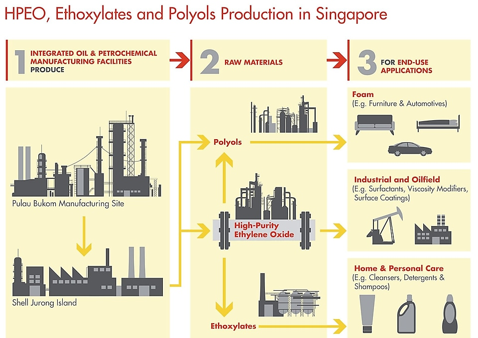HPEO, Ethoxylates and Polyols Production in Singapore